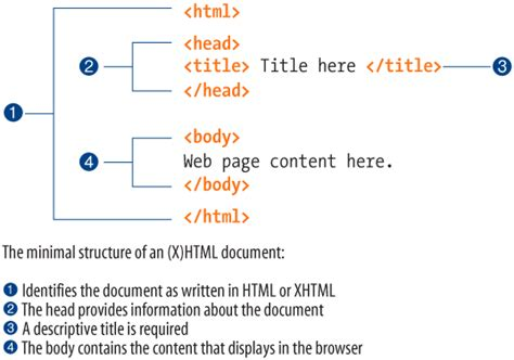 html document chapter 4 creating a simple page learning web design 3rd edition book