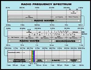 Radio Frequency  Rf