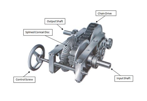 How Is Piv Transmission Different From Normal Cvt With
