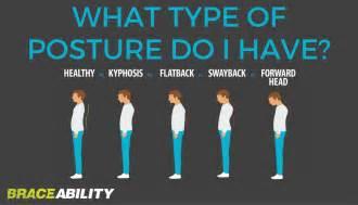 Kyphosis and Forward Head Posture