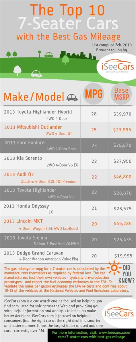 Cars With Highest Gas Mileage by Best Third Row Suv With Highest Gas Mileage