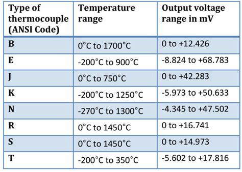 type j thermocouple temperature range precision arduino thermocouple measuring system