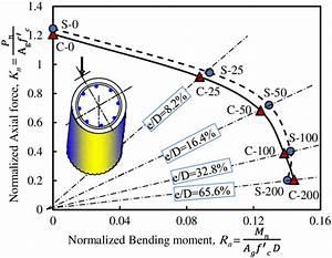 Axial Load–Moment Interaction Diagram of Circular Concrete ...