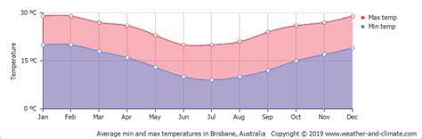 climate  average monthly weather  brisbane
