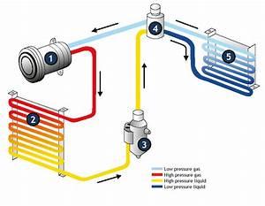 Recharger Climatisation Voiture Soi Meme : a c systemer fra hc cargo ~ Gottalentnigeria.com Avis de Voitures