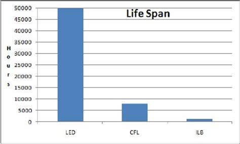 average lifespan of a light bulb incandescent lightbulb conspiracy grasscity forums