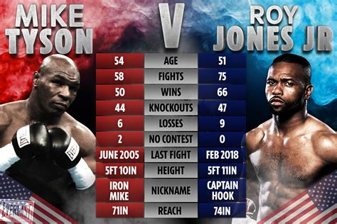 Mike Tyson and Roy Jones Jr 'will NOT be tested for ...