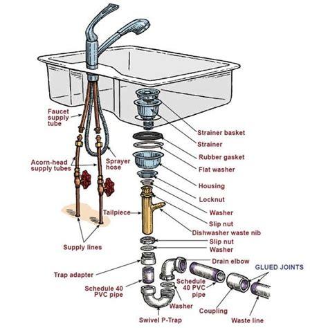 kitchen sink drain diagram kitchen sink plumbing diagram kitchen sink drain parts
