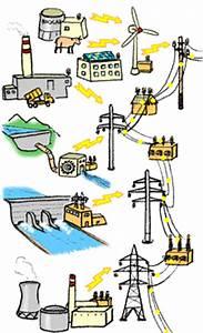 Comment Faire De L Électricité : origine de l lectricit energie ~ Melissatoandfro.com Idées de Décoration