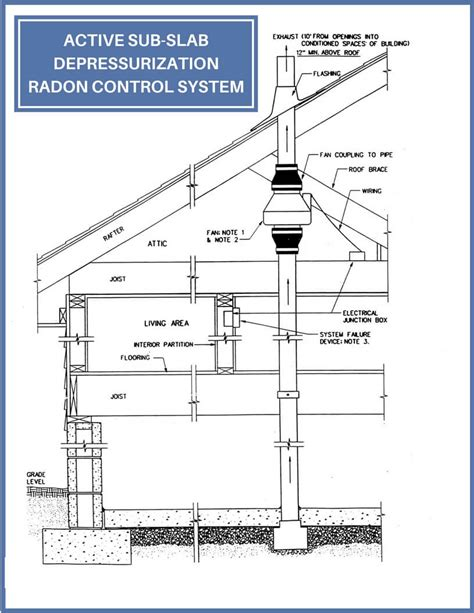 Passive Radon Control Systems  Baxter Group Inc