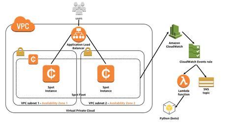 Amazon Ec2 스팟 인스턴스 중단 알림 활용하기  메가존 Aws Cloud