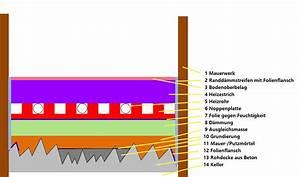 Wie Hoch Ist Der Aufbau Einer Fußbodenheizung : wie genau gestalltet man den fu bodenaufbau bei ~ Michelbontemps.com Haus und Dekorationen