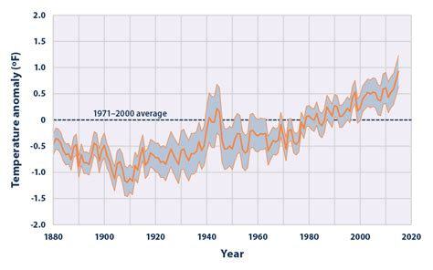 Climate Change Indicators: Sea Surface Temperature ...