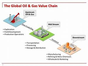 Porter U2019s Five Forces Model For Oil And Gas Industry