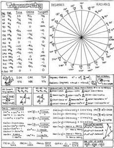 Trigonometry Cheat Sheet for Math