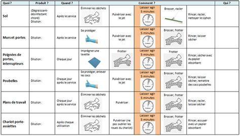 plan de nettoyage cuisine collective plan de nettoyage 02 18