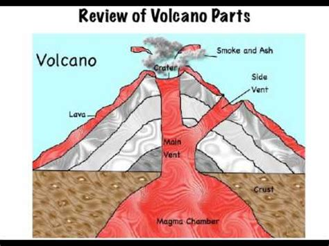 Shield Volcanoes Youtube