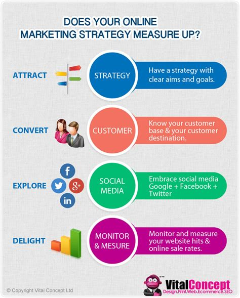 Marketing Strategies by Does Your Marketing Strategy Measure Up Visual Ly