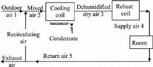 Conventional Recirculating Air Conditioning System