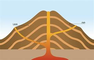 How Is Composite Volcano Different From The Others