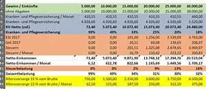 Bruttoeinkommen Berechnen : steuerwelle brutto netto analyse f r selbst ndige 2017 ~ Themetempest.com Abrechnung