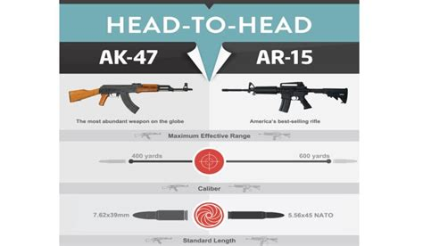 this infographic puts the ak 47 vs ar 15 debate to rest