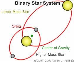 Binary And Variable Stars