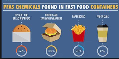 Fast Food W/a Side Of Fluorine?