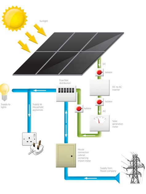 grid pv wiring diagram wiring diagrams and engine