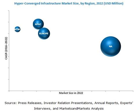 Hyperconverged Infrastructure Market By Hypervisor  2022. Restaurant Ordering Mobile App. Can I Get A Loan To Start A Business. Westover Retirement Community. Installing A Heat Pump Allstate Home Warranty. Sunrise Preschool Chandler Az. Laptop Repair Wilmington Nc Maid Service Mn. Online Defensive Driving In Texas. Chiropractor Ames Iowa Severance Package Laws