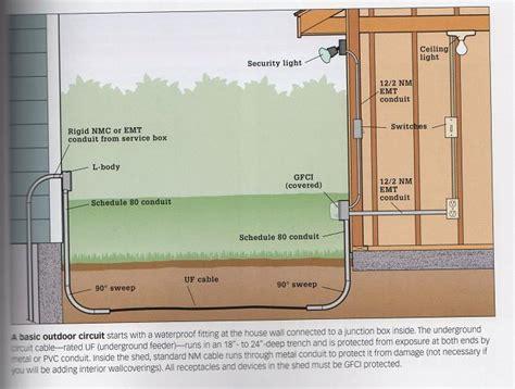 Wiring Sub Panel Using Feeder Electrical Diy