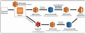Amazon Elasticsearch Service Support For Elasticsearch 5 1  U2013 Funcshun Managed It Services