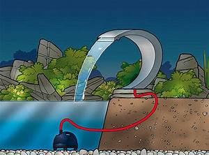 Wasserfall Pumpe Berechnen : ubbink wasserfall led edelstahl cobra mit pumpe teich pool teich welt wasserspiele ~ Themetempest.com Abrechnung