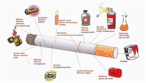 Akibat Pergaulan Bebas Hamil Nikotyna Zakaz Palenia