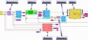 Simulation Platform Of An Electric Powertrain