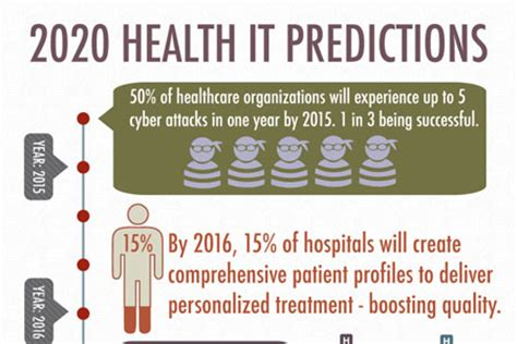 National center for health statistics. 2020 Health IT Predictions