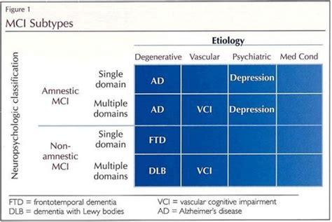 Last edited on january 18, 2021. Health Professional Guide to Memory Loss: Mini-Mental ...