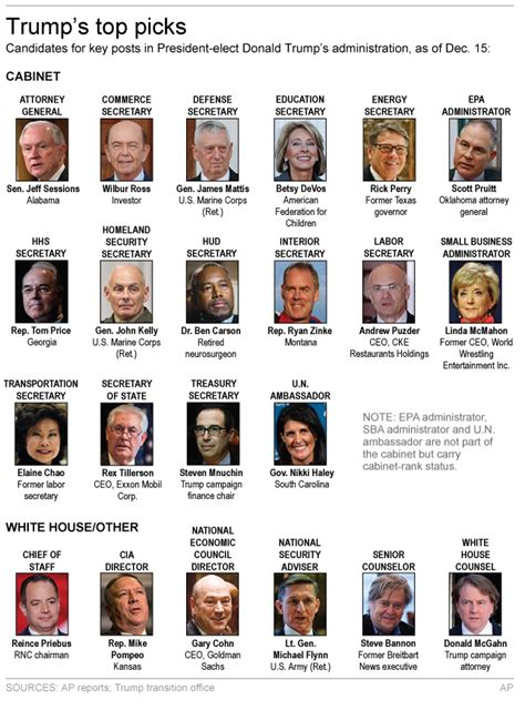 Cabinet Appointments a cabinet appointments administration