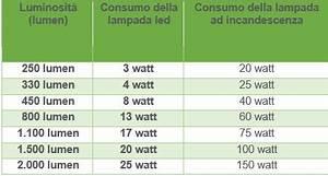 Lumen Watt Tabelle Led : corrispondenza watt led per sostituire le vecchie lampadine ~ Eleganceandgraceweddings.com Haus und Dekorationen