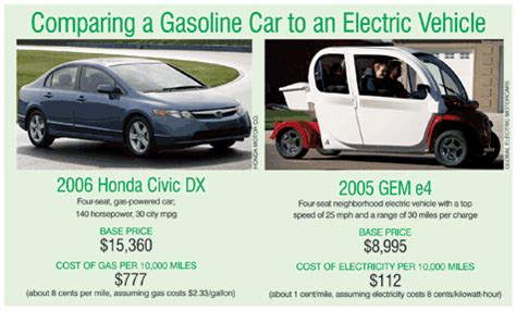 Electric Cars Compared To Gasoline Cars by Drive An Electric Vehicle And Never Buy Gas Again Green