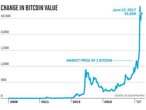 bitcoin  ethereum remind blackrock   tech bubble