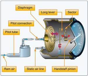 Airspeed Indicator  Asi