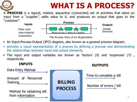 1 Introduction To Process & Process Management