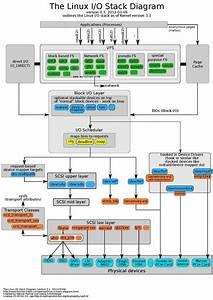 Linux I  O Stack Diagram  U2026