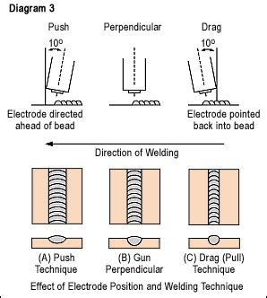 welding  welding tips  hints welding glossary