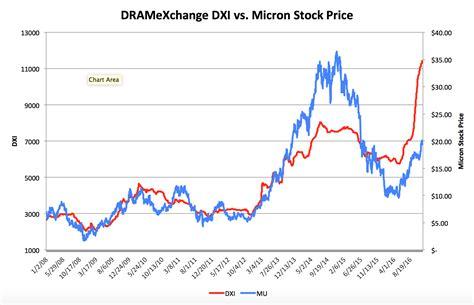 Micron Technology: Levitating DRAM Prices - Micron ...