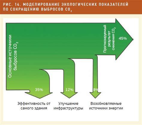 Методика расчета экономии электроэнергии в действующих осветительных установках помещений при проведении энергетического аудита