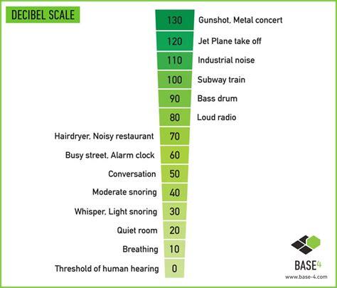 dishwasher decibel chart Dolapmagnetbandco