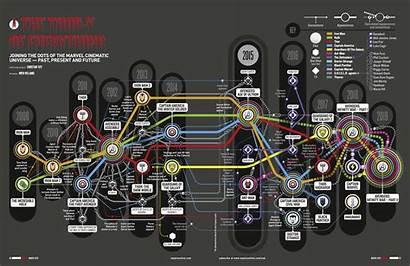 Marvel Universe Cinematic Timeline Infographic Future Past