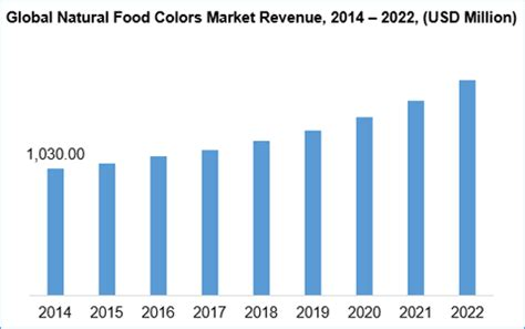 market colors food colors market size trend and forecast